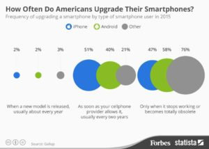 chart showing how often Americans upgrade their smartphones